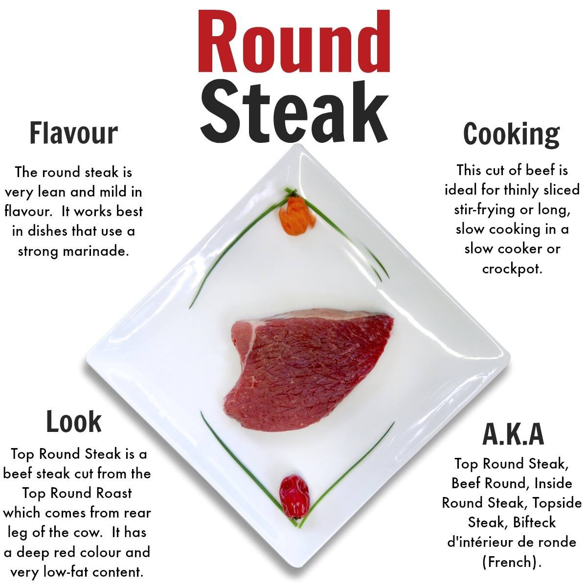 Round Steak - Nutrafarms